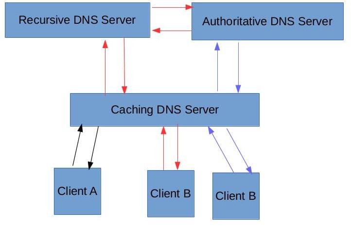 DNS_Servers1